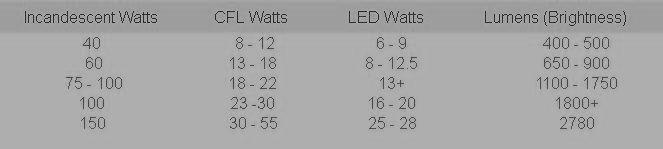 LED chart - Lumens