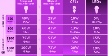 Energy Efficient Lighting – LED lighting Basics