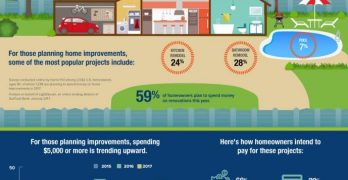 How a Condo Remodel Can do Wonders for Your Home