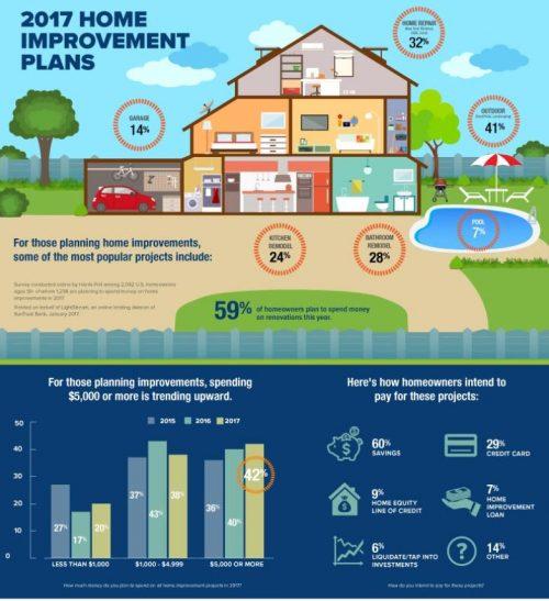 2017 home improvement spending study - condo remodel - pompano - hillsboro